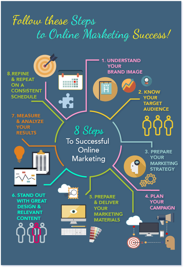 Infographic: Steps for Online Marketing Success!